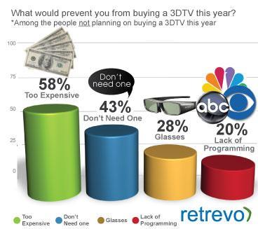 perchè non acquisti una tv 3d: grafico