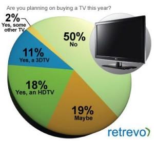 grafico acquisto televisore