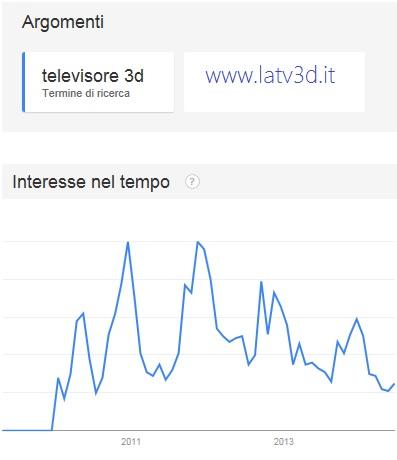 google trends per televisori 3D