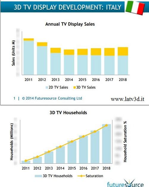 futuresource ricerca sui televisori 3D