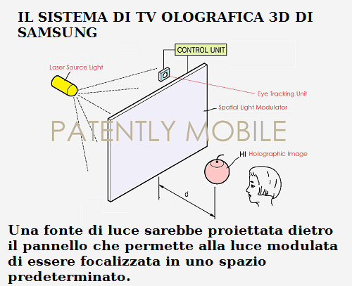brevetto tv olografica